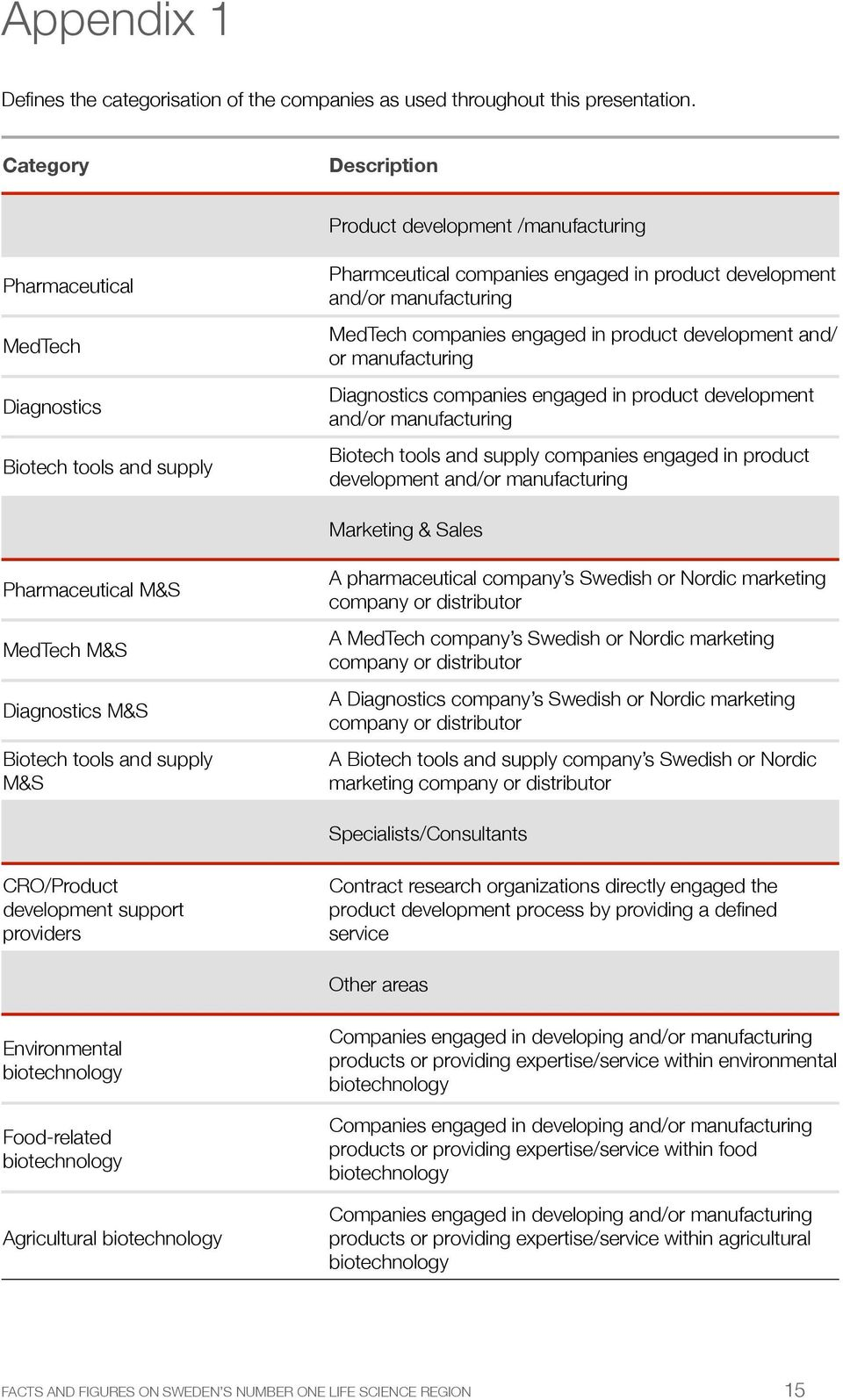 companies engaged in product development and/ or manufacturing Diagnostics companies engaged in product development and/or manufacturing Biotech tools and supply companies engaged in product