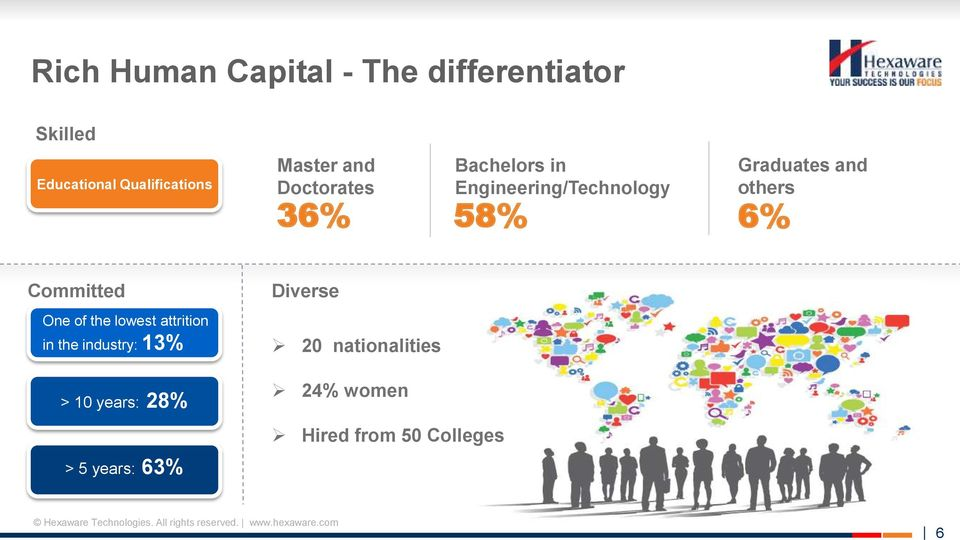 and others 6% Committed Diverse One of the lowest attrition in the industry: