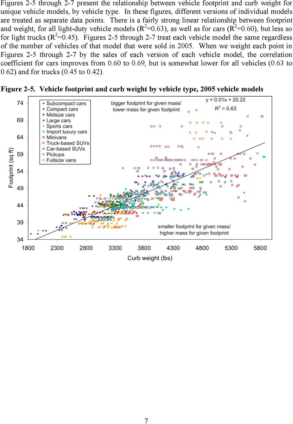 There is a fairly strong linear relationship between footprint and weight, for all light-duty vehicle models (R 2 =0.63), as well as for cars (R 2 =0.60), but less so for light trucks (R 2 =0.45).