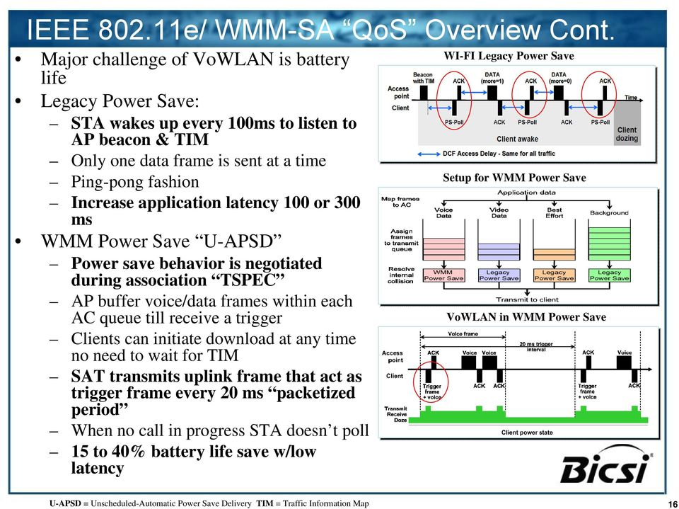 100 or 300 ms WMM Power Save U-APSD Power save behavior is negotiated during association TSPEC AP buffer voice/data frames within each AC queue till receive a trigger Clients can initiate download at
