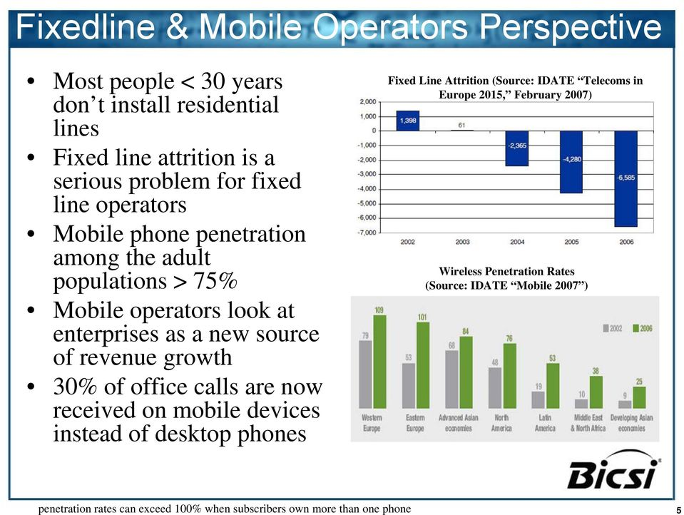growth 30% of office calls are now received on mobile devices instead of desktop phones Fixed Line Attrition (Source: IDATE Telecoms in Europe