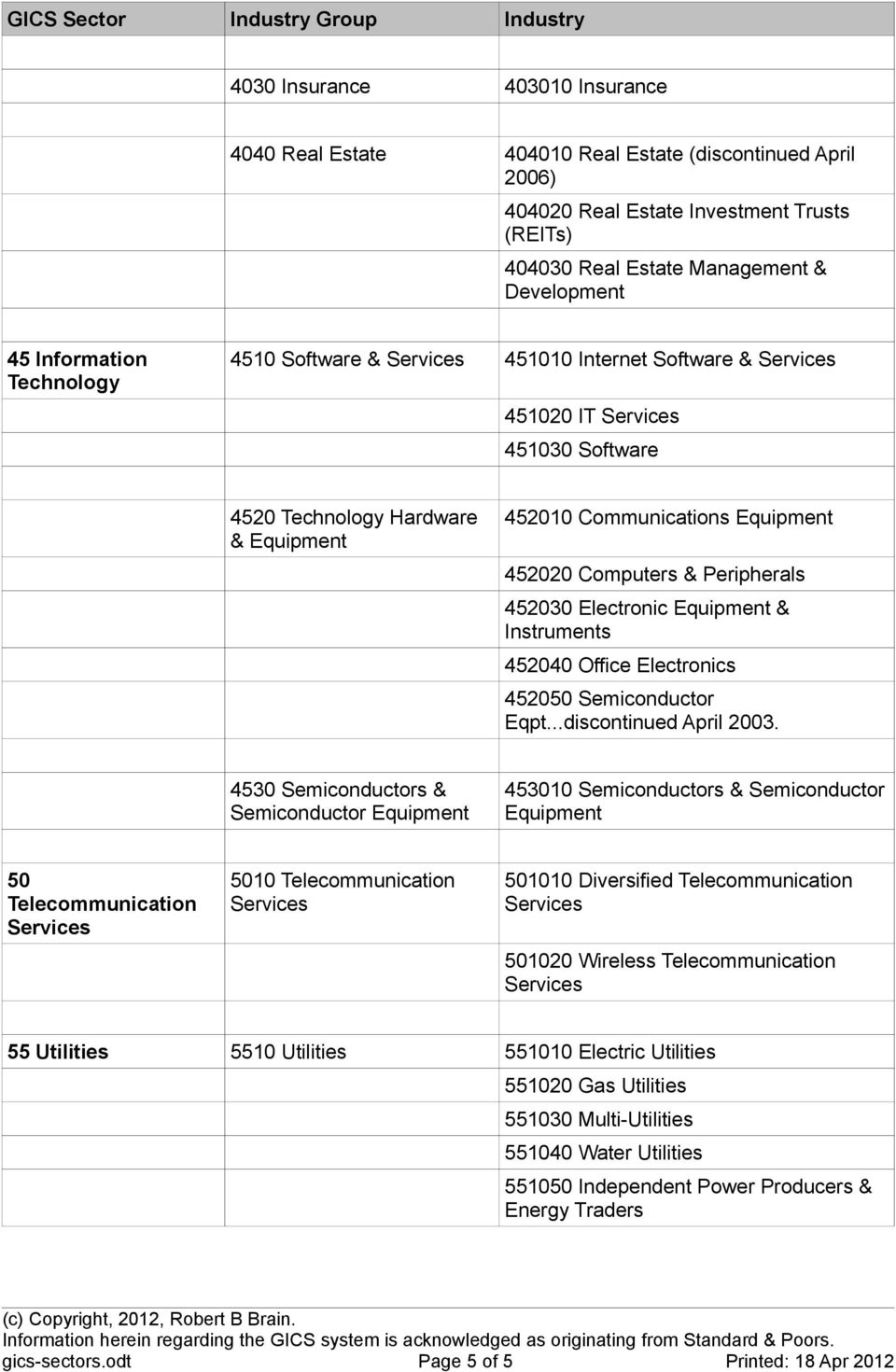 Computers & Peripherals 452030 Electronic Equipment & Instruments 452040 Office Electronics 452050 Semiconductor Eqpt...discontinued April 2003.