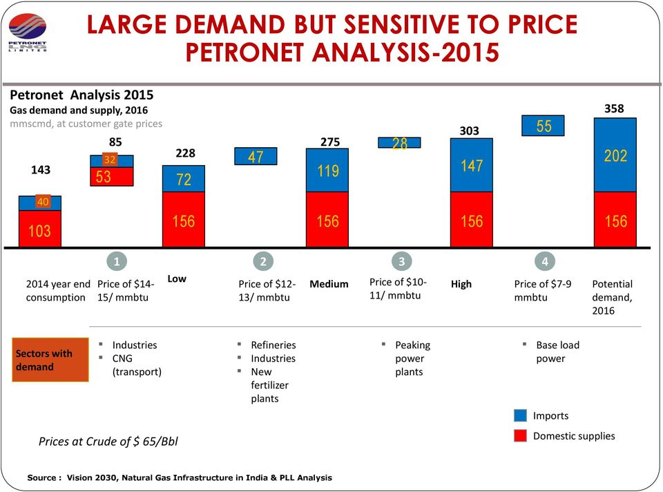 of $10-11/ mmbtu High Price of $7-9 mmbtu Potential demand, 2016 Sectors with demand Industries CNG (transport) Refineries Industries New fertilizer plants