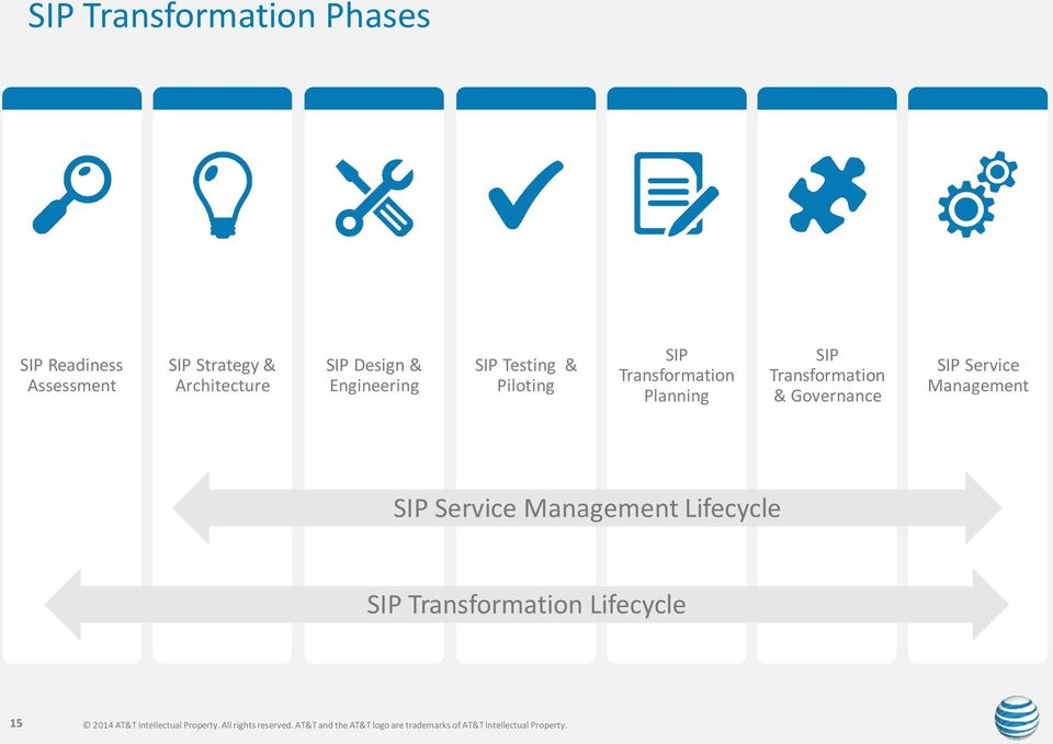 Transformation Planning SIP Transformation & Governance SIP Service