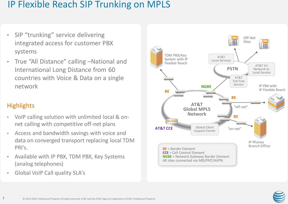 converged transport replacing local TDM PRI s.
