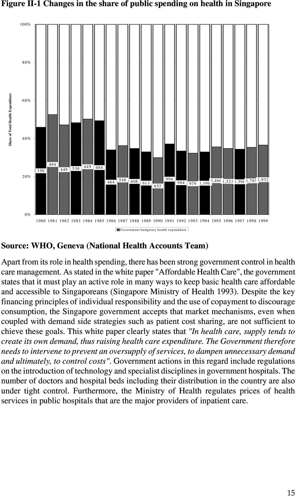 Health Accounts Team) Apart from its role in health spending, there has been strong government control in health care management.