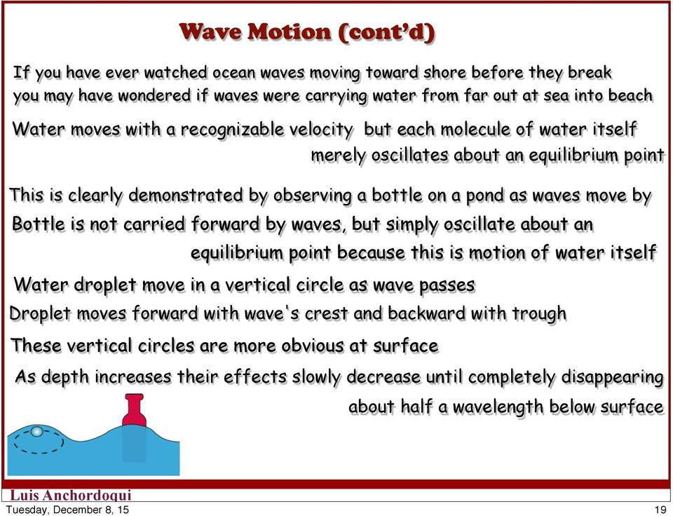 about an Water droplet move in a vertical circle as wave passes Droplet moves forward with wave's crest and backward with trough These vertical circles are more obvious at surface merely oscillates