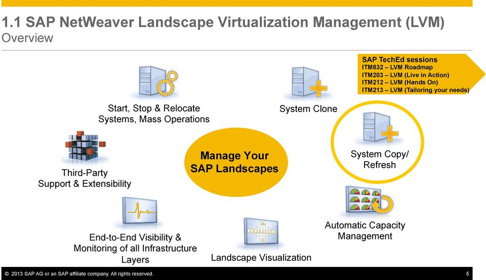 Third-Party Support & Extensibility Manage Your SAP Landscapes System Copy/ Refresh End-to-End Visibility & Monitoring of all