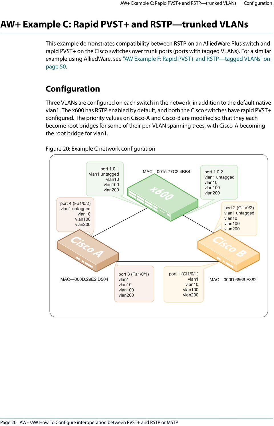 Configuration Three VLANs are configured on each switch in the network, in addition to the default native vlan1.