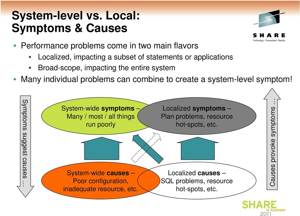 Broad-scope, impacting the entire system Many individual problems can combine to create a system-level symptom!