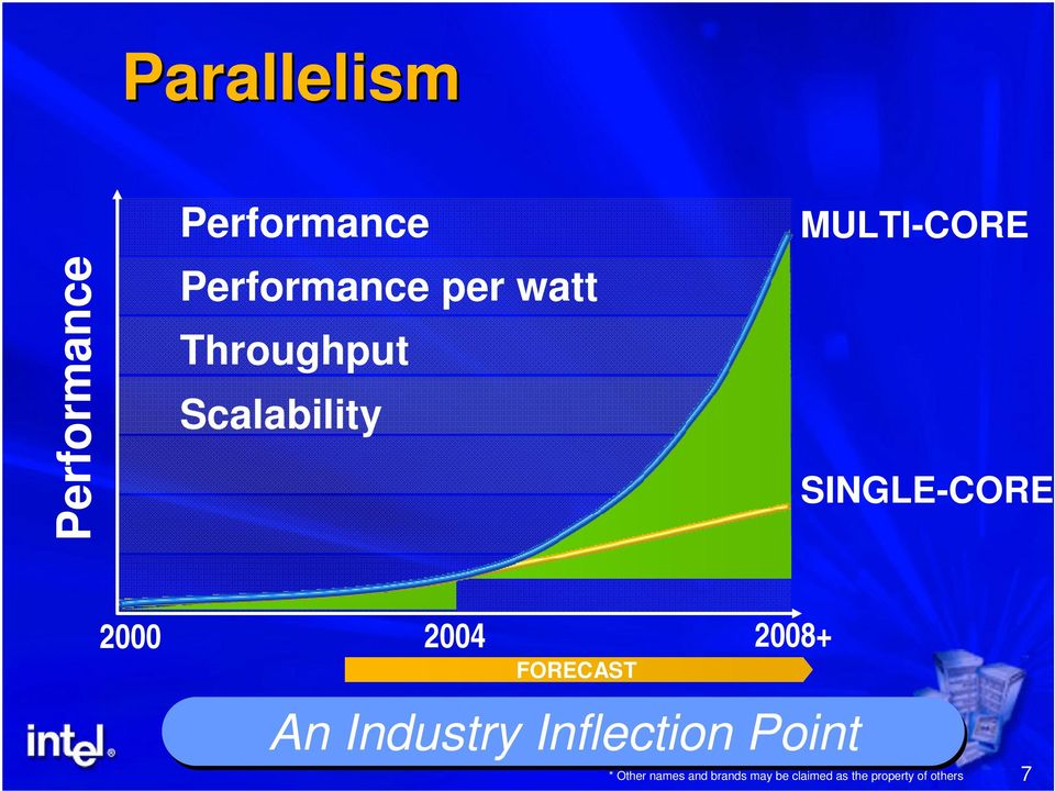 2004 2008+ FORECAST An Industry Inflection Point *