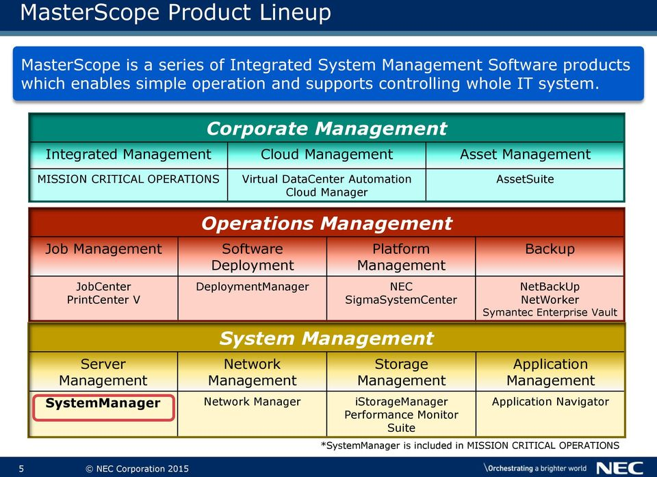 Server Management 5 NEC Corporation 2015 Operations Management Software Deployment DeploymentManager System Management Network Management Platform Management NEC SigmaSystemCenter Storage Management