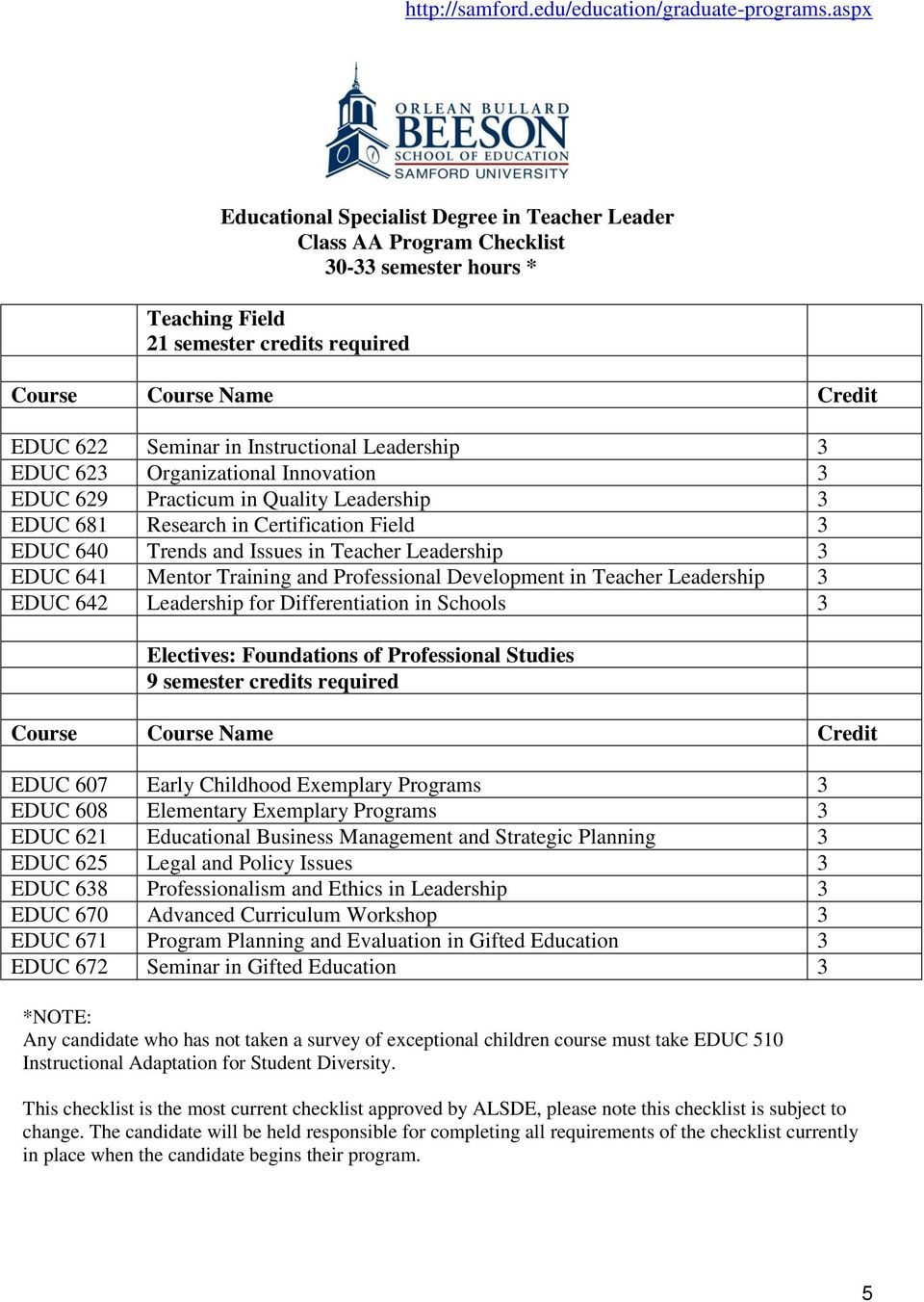 3 EDUC 641 Mentor Training and Professional Development in Teacher Leadership 3 EDUC 642 Leadership for Differentiation in Schools 3 Electives: Foundations of Professional Studies 9 semester credits