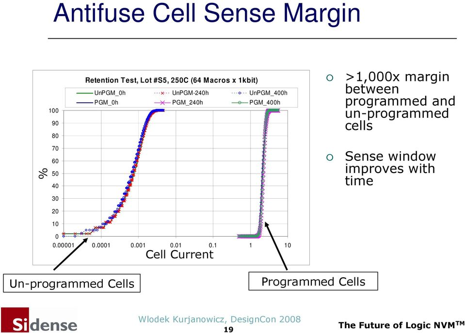 between programmed and un-programmed cells Sense window improves with time 0 0.00001 0.