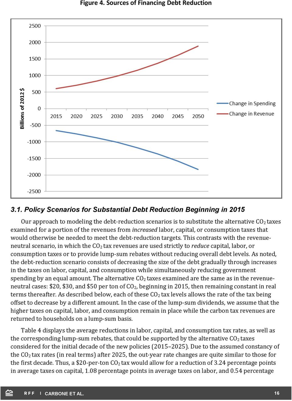 revenues from increased labor, capital, or consumption taxes that would otherwise be needed to meet the debt-reduction targets.