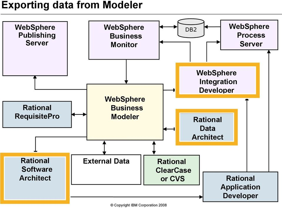 Modeler WebSphere Integration Developer Rational Data Architect Rational