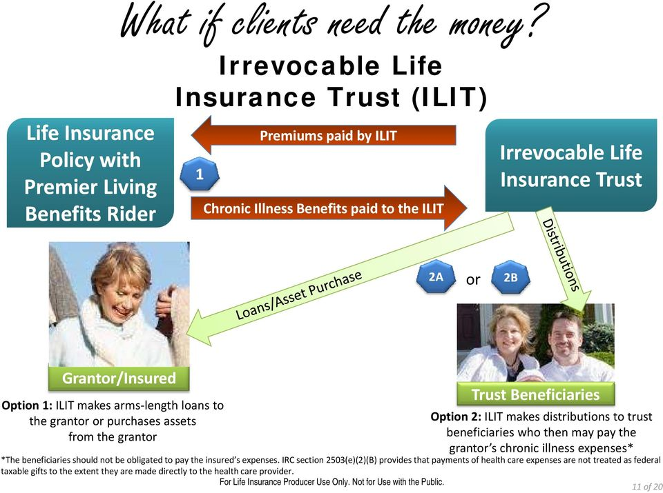 Insurance Trust 2A or 2B Grantor/Insured Option 1: ILIT makes arms length loans to the grantor or purchases assets from the grantor Trust Beneficiaries Option 2: ILIT makes