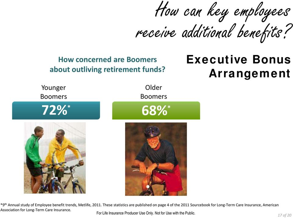 Younger Boomers Older Boomers 72% * 68% * Executive Bonus Arrangement *9 th Annual study of