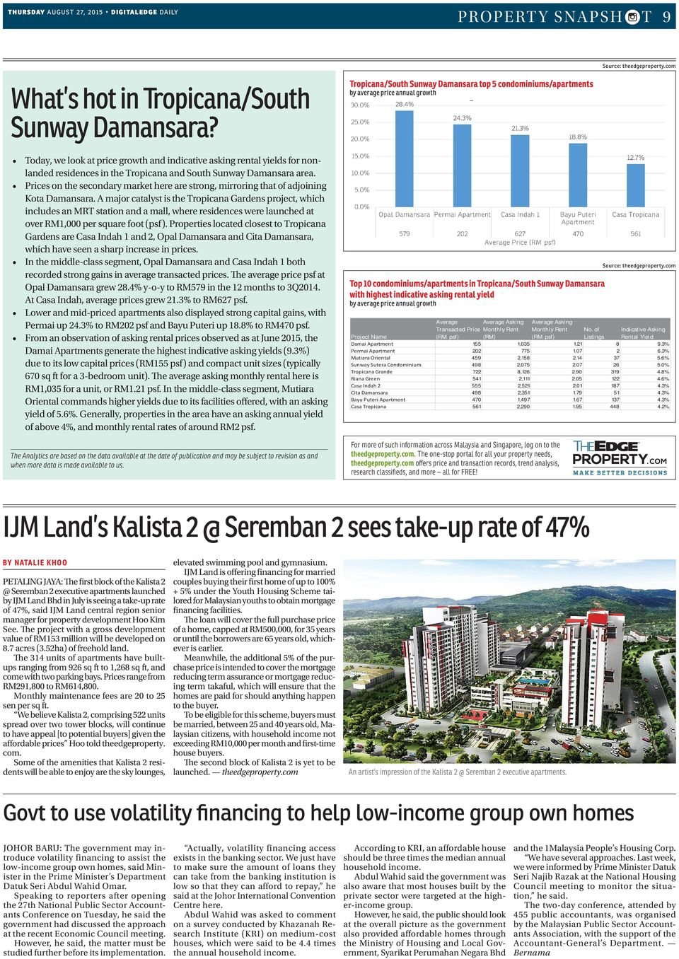Prices on the secondary market here are strong, mirroring that of adjoining Kota Damansara.