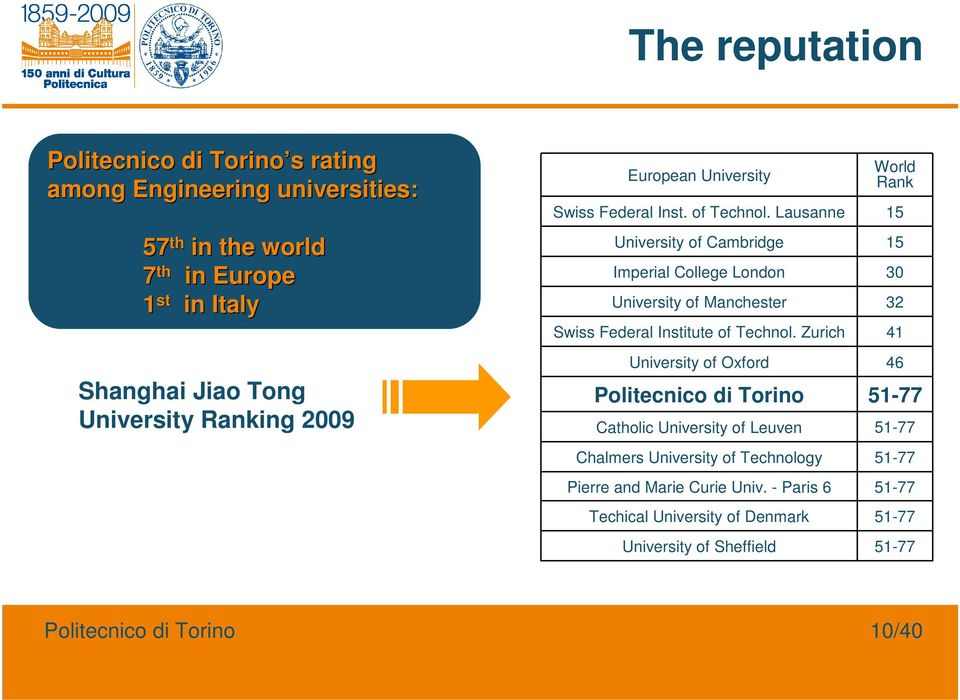 Zurich Politecnico di Torino World Rank Swiss Federal Inst. of Technol.