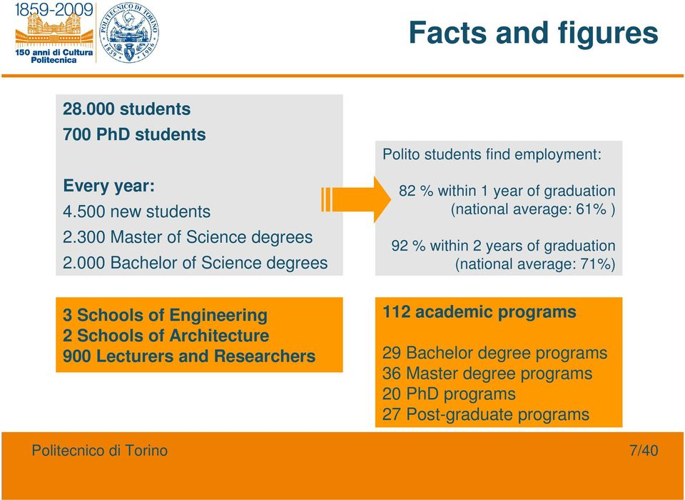 within 2 years of graduation (national average: 71%) 3 Schools of Engineering 2 Schools of Architecture 900 Lecturers and