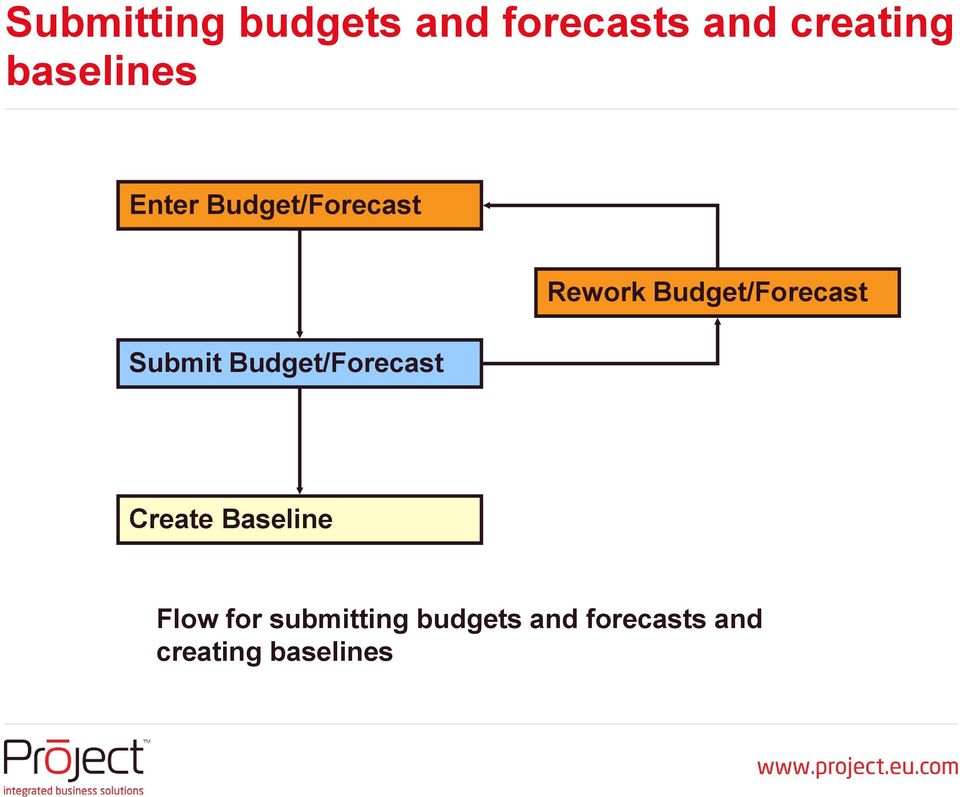 budgets and forecasts A budget and a forecast, budget and forecast differences, budget vs forecast, budgeting, budgets and forecasting, difference between forecasts and budgets, financial planning and budgeting, forecasting.