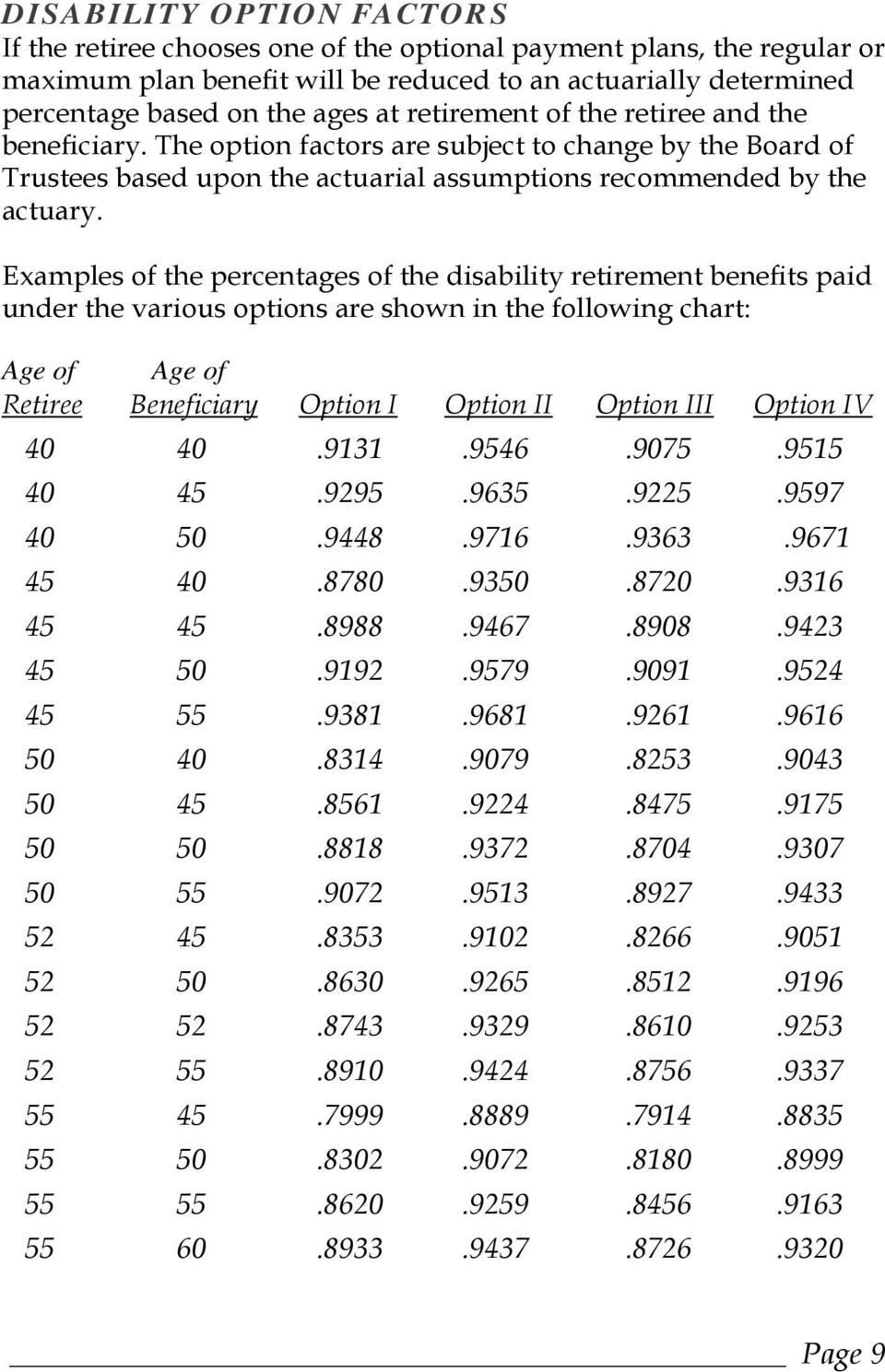 Examples of the percentages of the disability retirement benefits paid under the various options are shown in the following chart: Age of Age of Retiree Beneficiary Option I Option II Option III