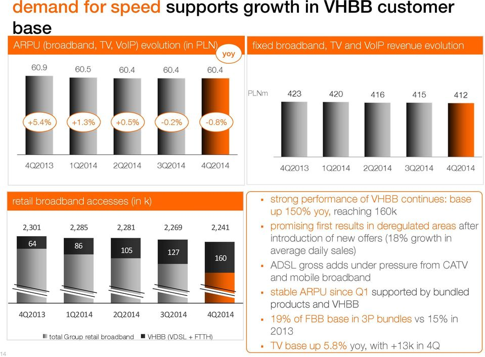 performance of VHBB continues: base up 150% yoy, reaching 160k promising first results in deregulated areas after introduction of new offers (18% growth in average daily sales) ADSL