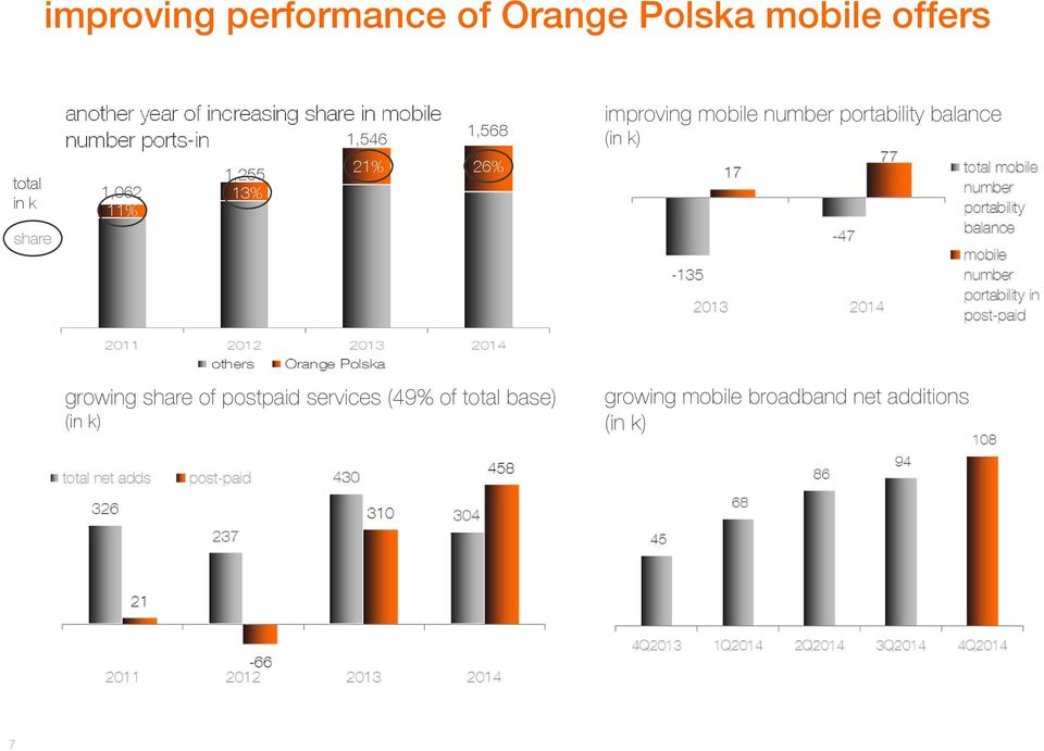 11% improving mobile number portability balance (in k) growing share of postpaid
