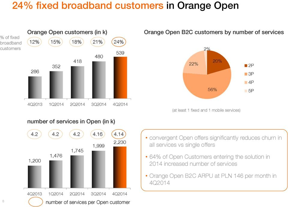 14 convergent Open offers significantly reduces churn in all services vs single offers 64% of Open Customers entering the solution