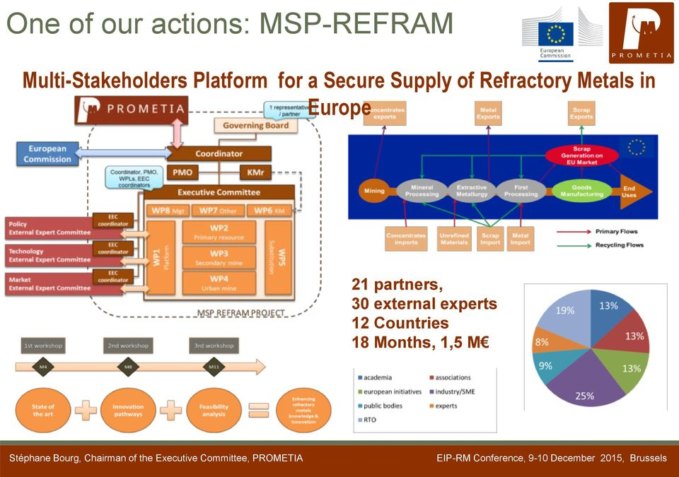 Supply of Refractory Metals in Europe 21