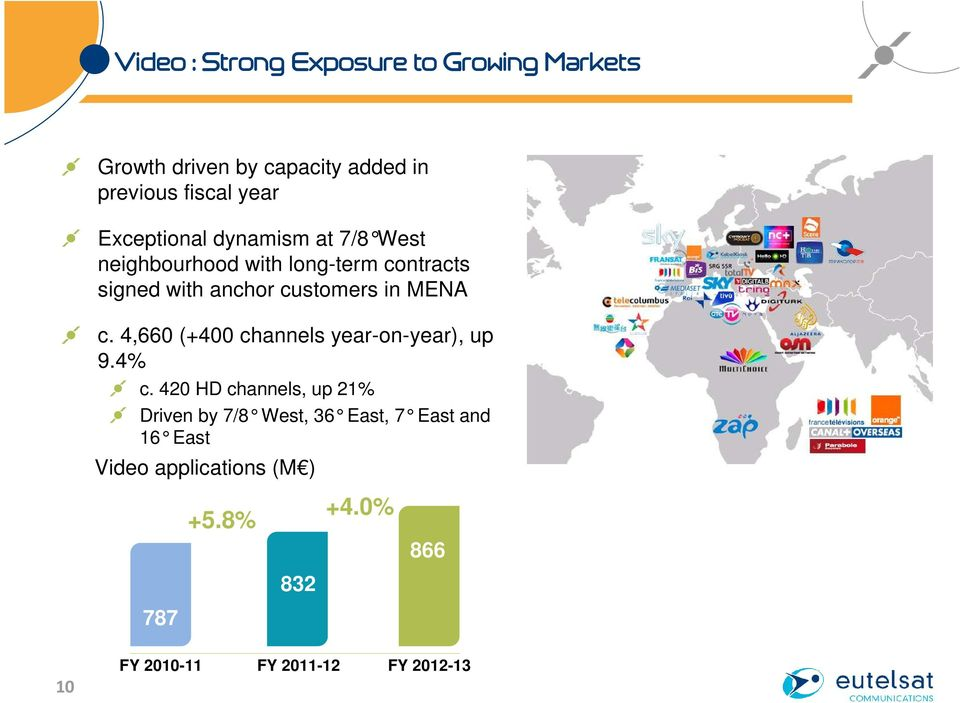 MENA c. 4,660 (+400 channels year-on-year), up 9.4% c.