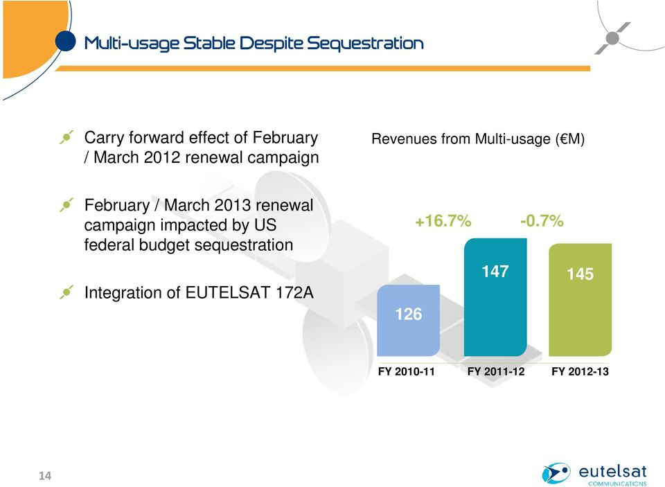 2013 renewal campaign impacted by US federal budget sequestration