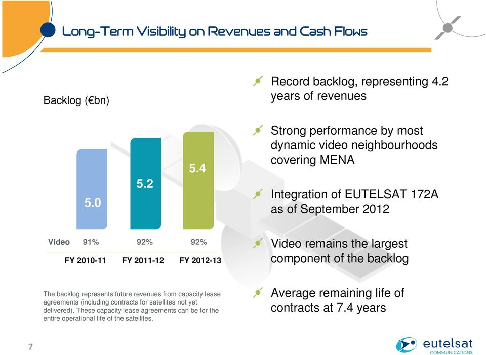 2011-12 FY 2012-13 Video remains the largest component of the backlog The backlog represents future revenues from capacity lease agreements (including