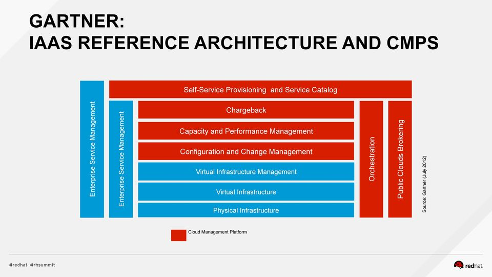 Management Configuration and Change Management Virtual Infrastructure Management Virtual