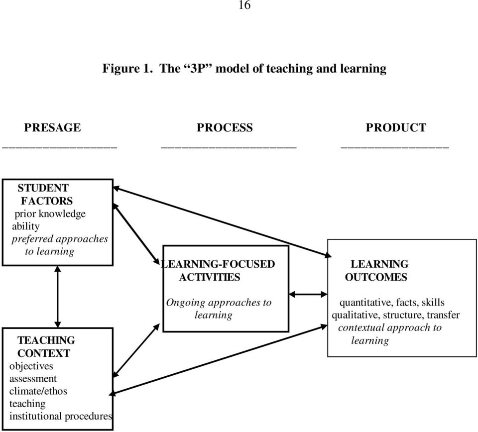 ability preferred approaches to learning TEACHING CONTEXT objectives assessment climate/ethos
