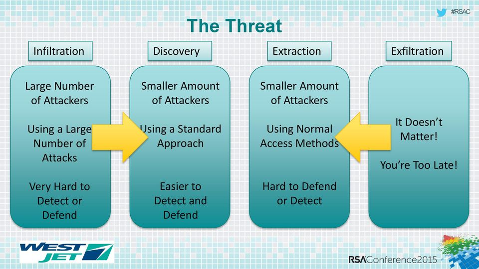 Attacks Using a Standard Approach Using Normal Access Methods It Doesn t Matter!