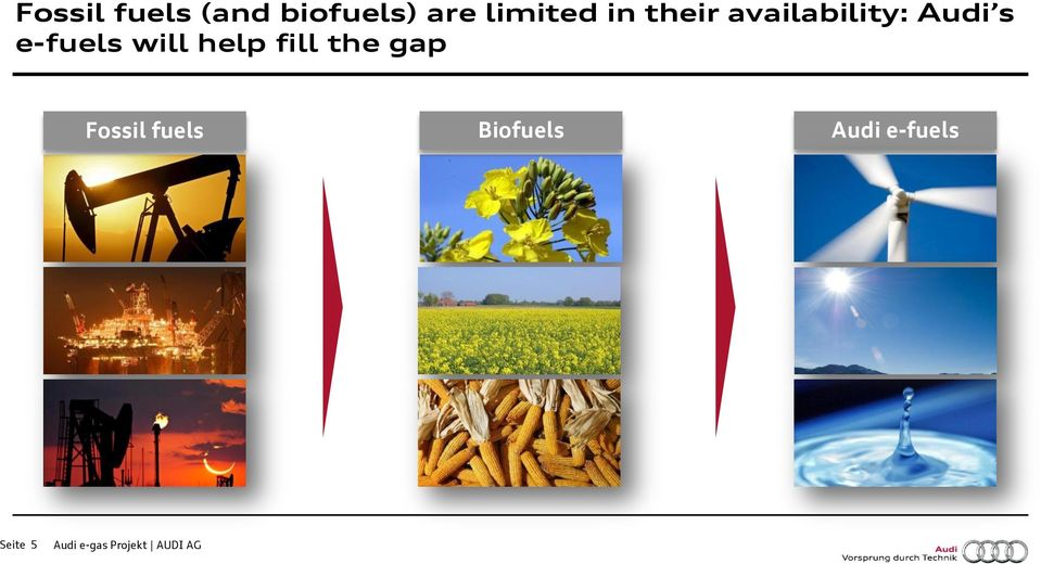 help fill the gap Fossil fuels Biofuels