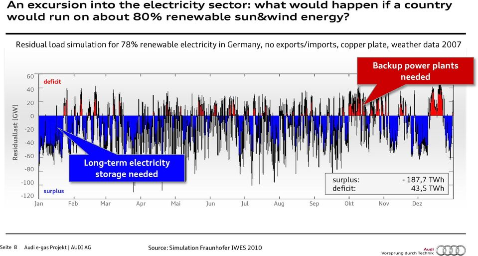 Residual load simulation for 78% renewable electricity in Germany, no exports/imports, copper plate, weather data 2007 60 40 20