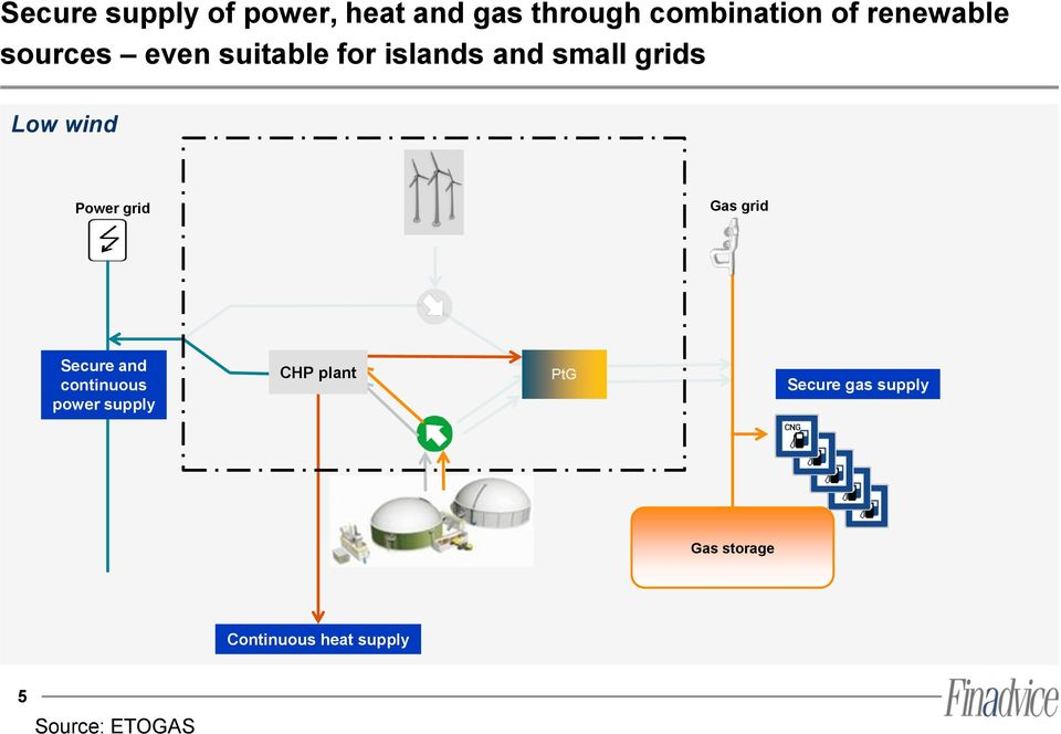 wind Power grid Gas grid Secure and continuous power supply CHP