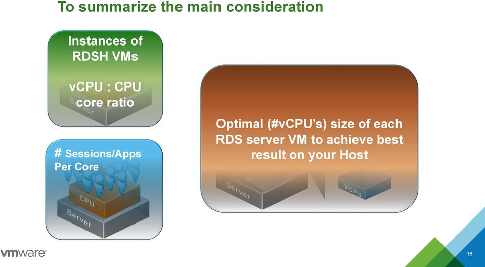 Sessions/Apps Per Core Optimal (#vcpu s) size