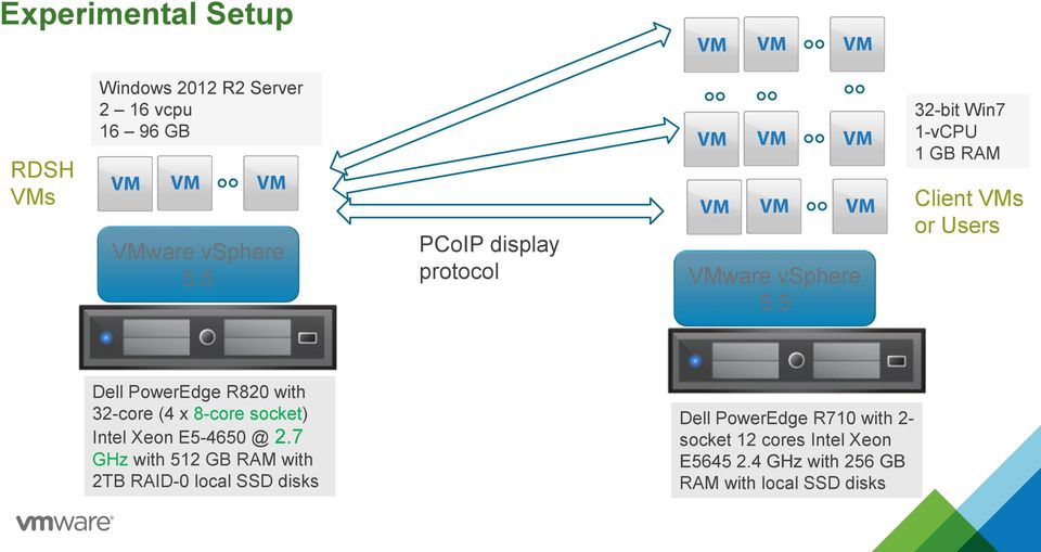 5 32-bit Win7 1-vCPU 1 GB RAM Client VMs or Users Dell PowerEdge R820 with 32-core (4 x 8-core socket)