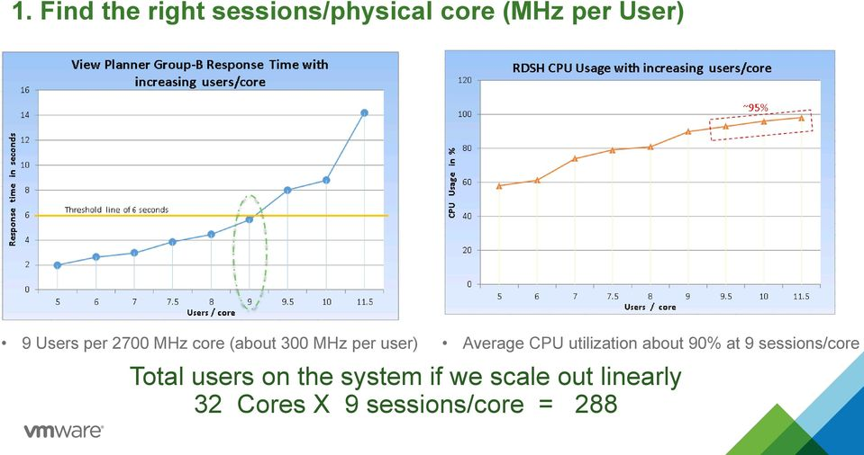 utilization about 90% at 9 sessions/core Total users on the