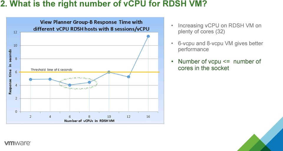 (32) 6-vcpu and 8-vcpu VM gives better