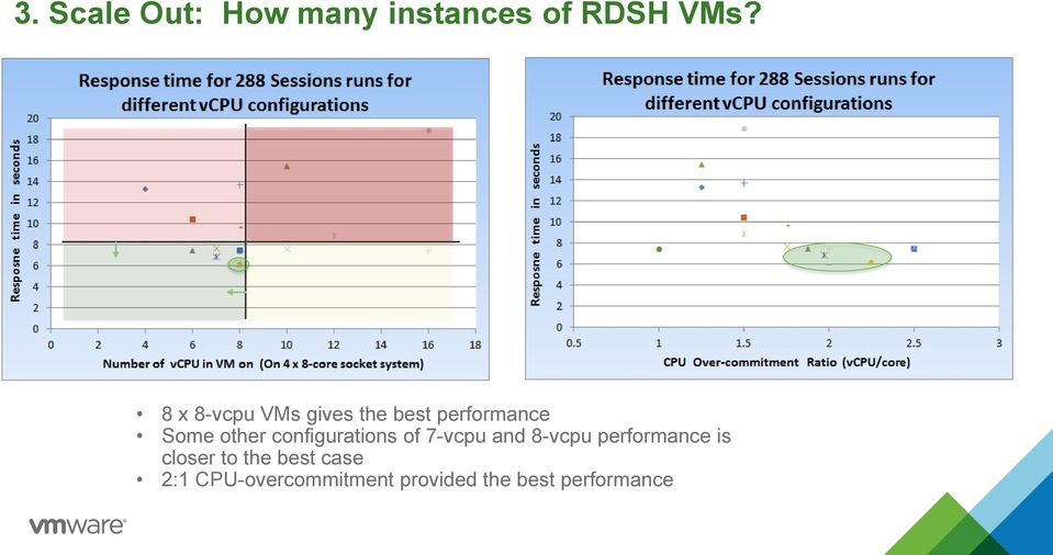configurations of 7-vcpu and 8-vcpu performance is