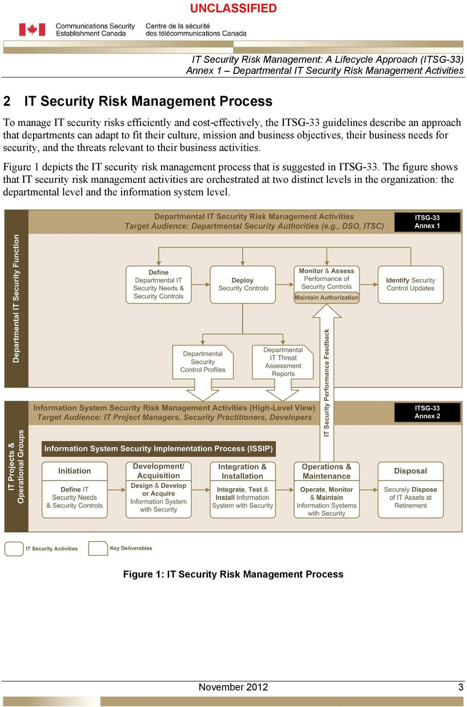 Figure 1 depicts the IT security risk management process that is suggested in ITSG-33.