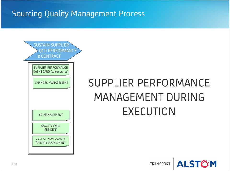 supplier quality manual template - supplier performance management process related keywords