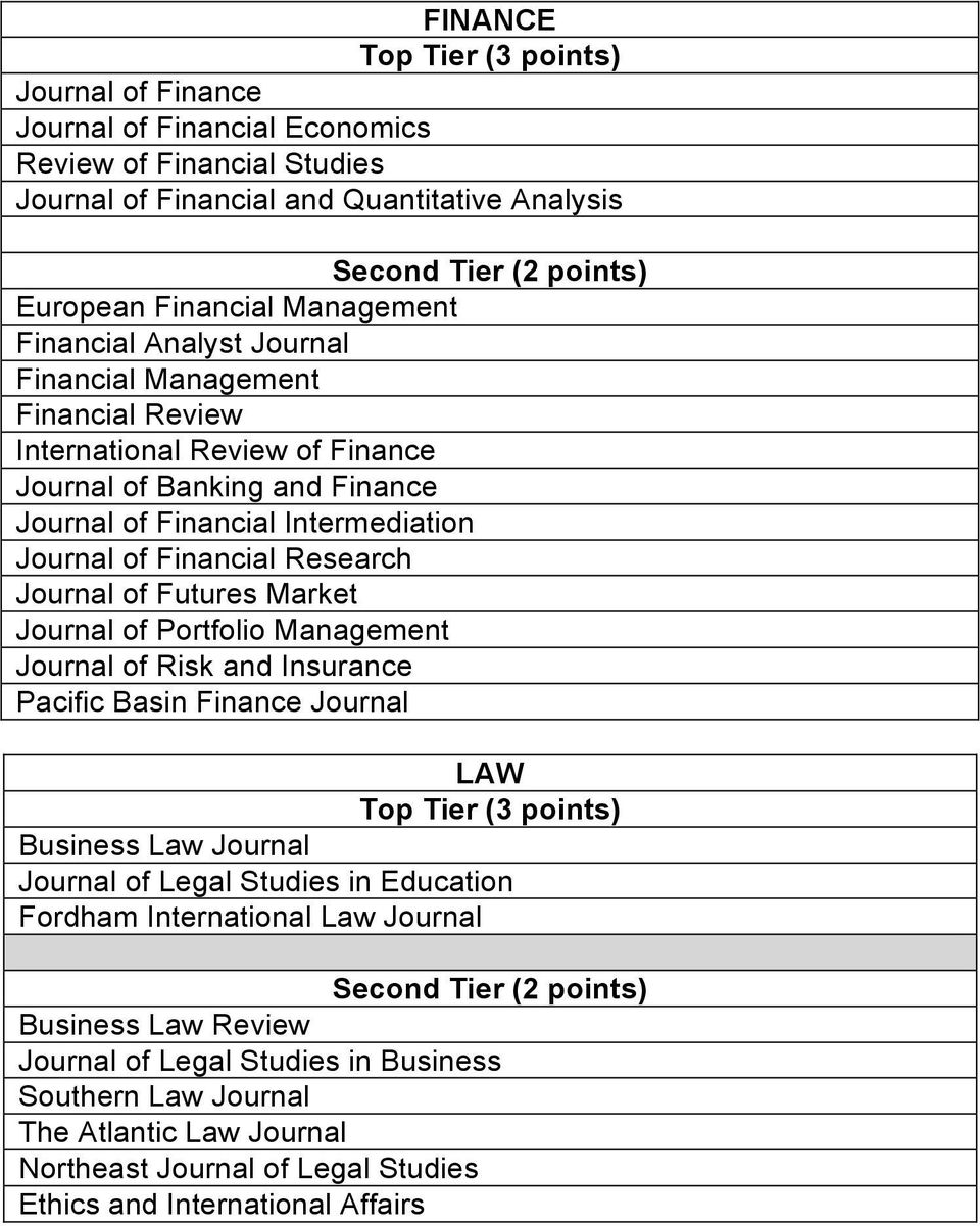 Futures Market Journal of Portfolio Management Journal of Risk and Insurance Pacific Basin Finance Journal LAW Business Law Journal Journal of Legal Studies in Education Fordham
