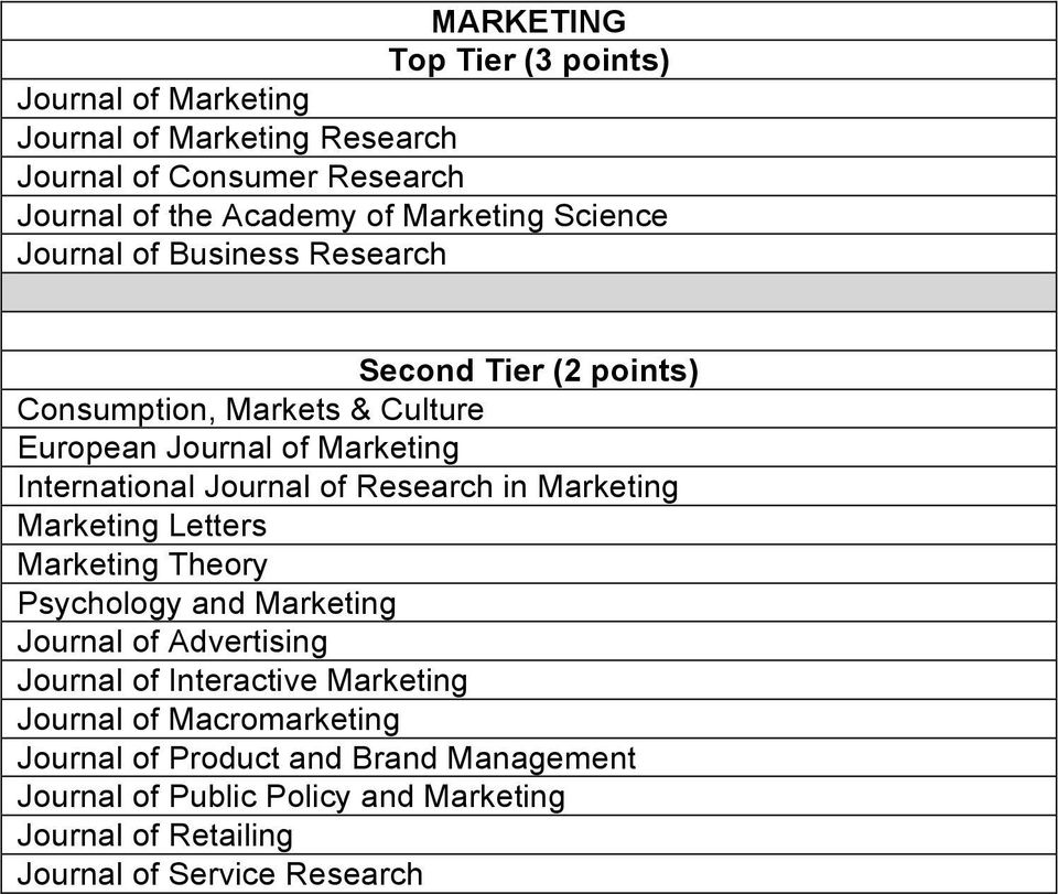 Marketing Marketing Letters Marketing Theory Psychology and Marketing Journal of Advertising Journal of Interactive Marketing Journal
