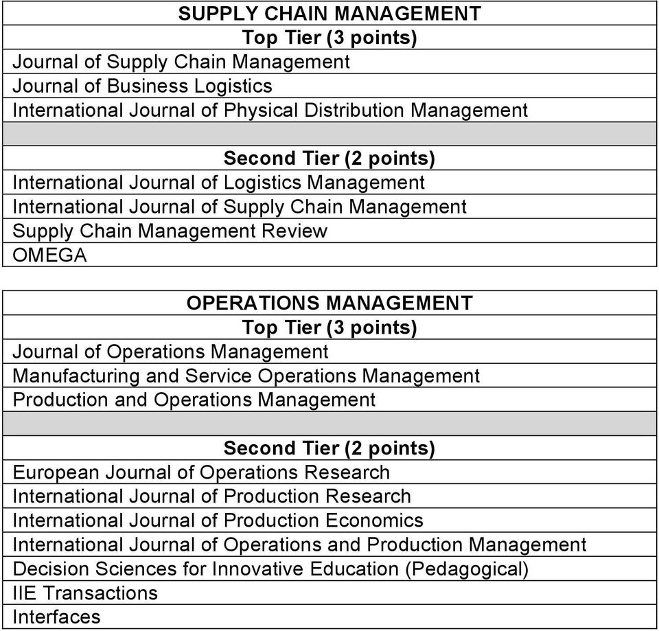 Manufacturing and Service Operations Management Production and Operations Management European Journal of Operations Research International Journal of Production Research